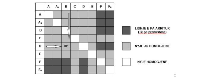 Matrica e mundesive te nyjeve te kryqezimeve