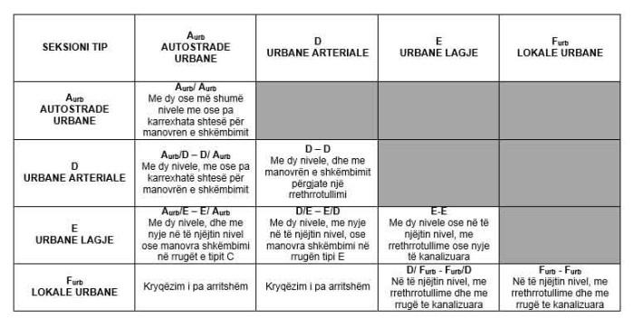 Matrica e klasifikimit funksional te kryqezimeve urbane:nivelet minimale qe duhet te respektohen