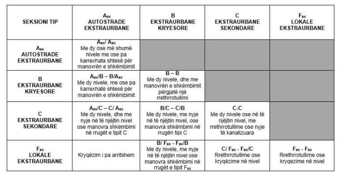 Matrica e klasifikimit funksional të kryqëzimeve ekstraurbane: nivelet minimale që duhet të respektohen.